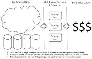 strategic_lenses_middleware_economy